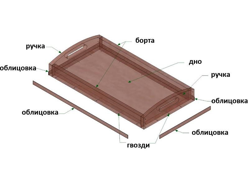 сборка деревянного подноса