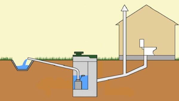 схема канализации для бани