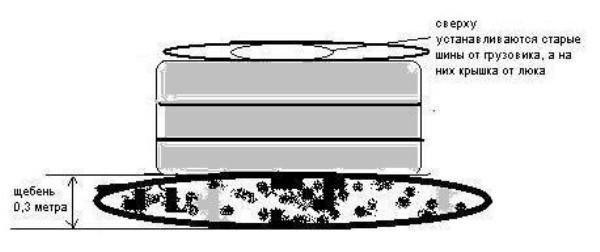схема выгребной ямы из покрышек