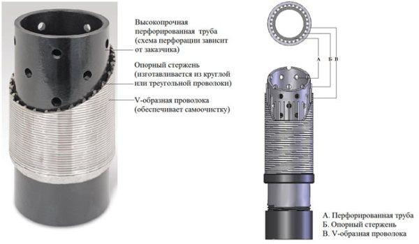 устройство скважинного фильтра