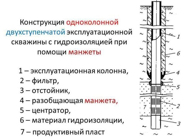 схема скважины с отстойником
