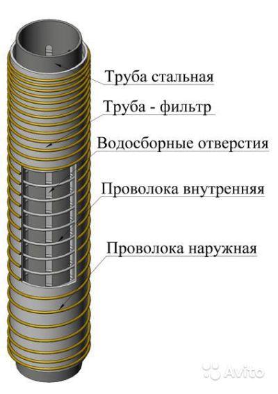проволочный фильтр