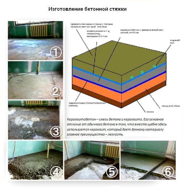изготовление бетонной стяжки