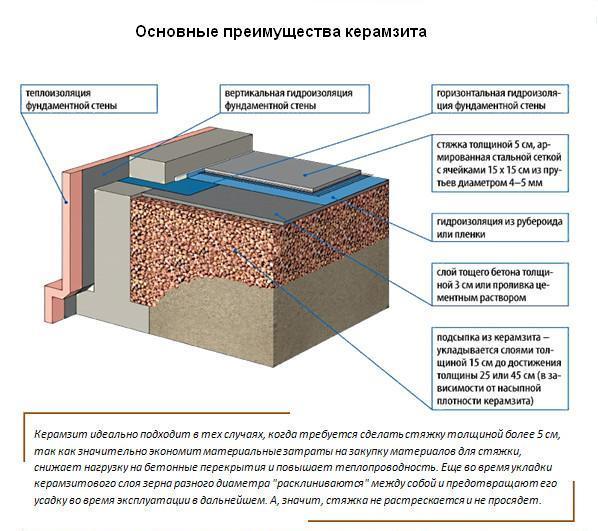 основные преимущества керамзита
